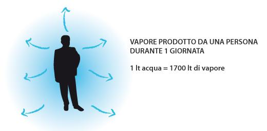 vapore_prodotto_da1persona
