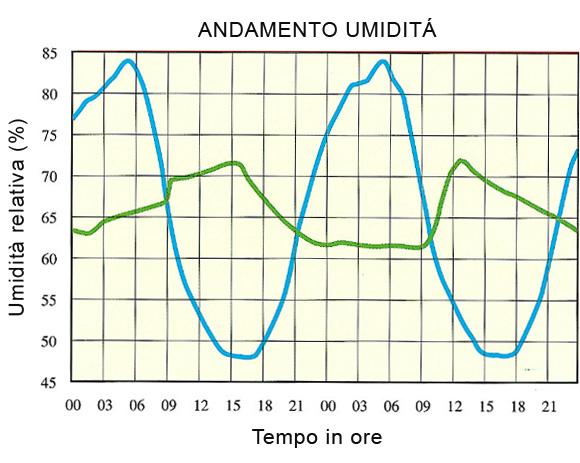 andamento_umidita