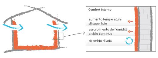 comfort_interno