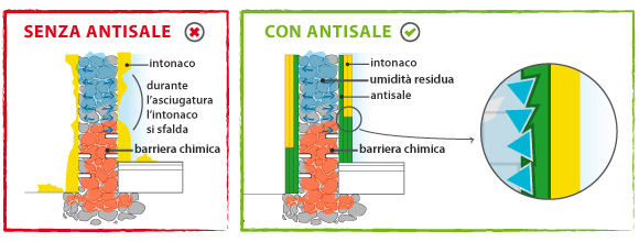 senza_con_antisale